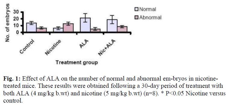 biomedres-Effect-ALA