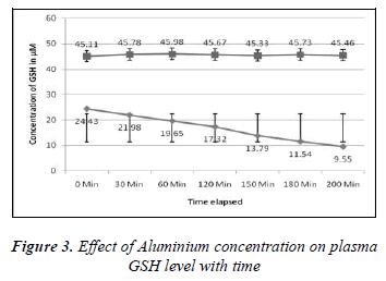 biomedres-Effect-Aluminium-concentration-plasma