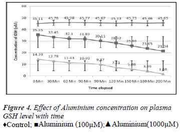 biomedres-Effect-Aluminium-concentration-plasma-GSH-level