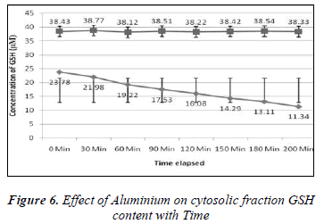 biomedres-Effect-Aluminium-cytosolic-fraction-GSH