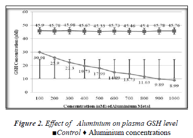 biomedres-Effect-Aluminium-plasma-GSH-level