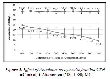 biomedres-Effect-Aluminum-cytosolic-fraction