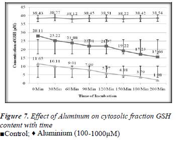 biomedres-Effect-Aluminum-cytosolic-fraction-GSH