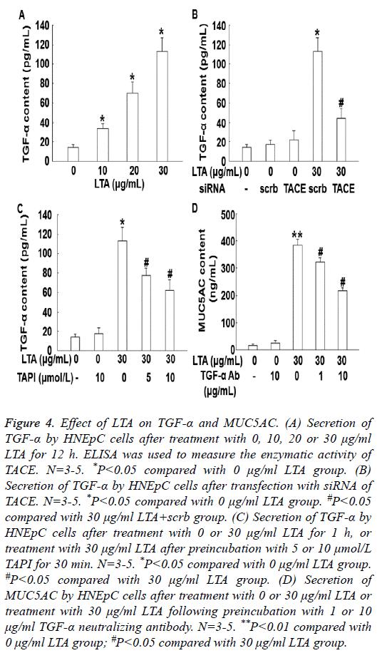 biomedres-Effect-LTA-TGF