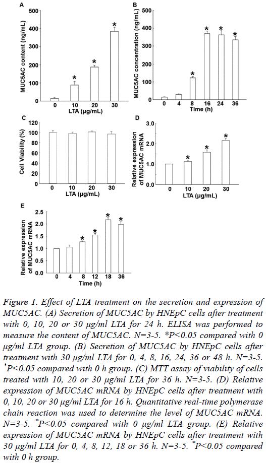 biomedres-Effect-LTA-treatment