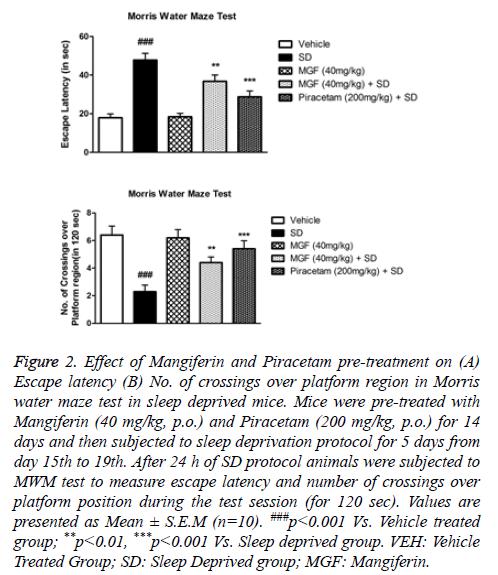biomedres-Effect-Mangiferin