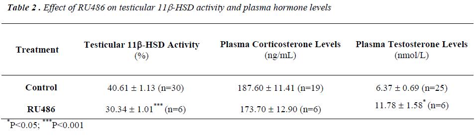 biomedres-Effect-RU486-testicular