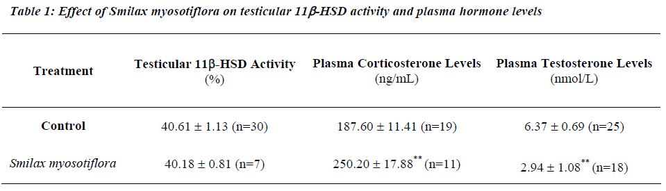 biomedres-Effect-Smilax-myosotiflora-testicular