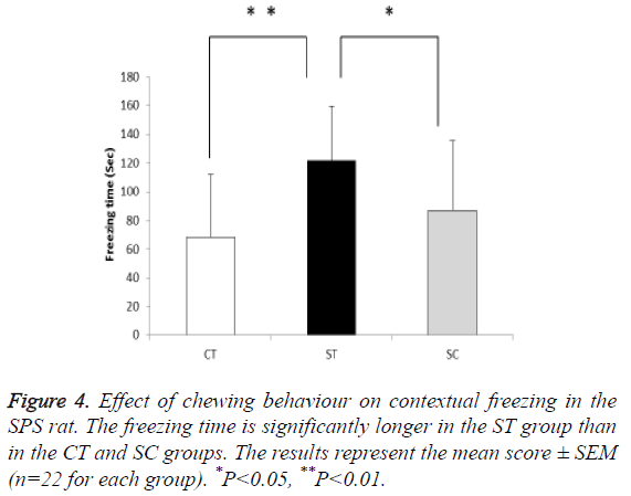 biomedres-Effect-chewing-behaviour