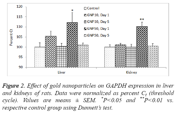 biomedres-Effect-gold-nanoparticles