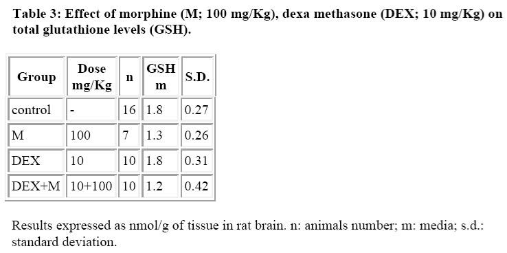 biomedres-Effect-morphine-dexa-methasone