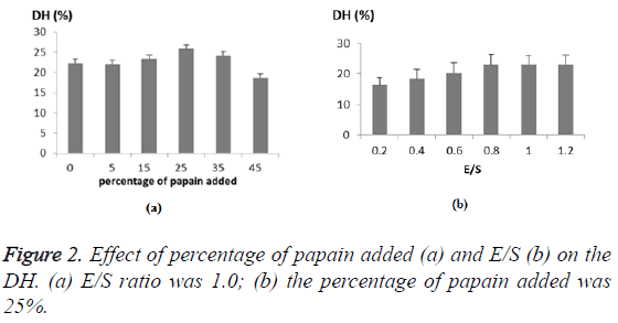 biomedres-Effect-percentage-papain