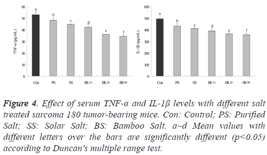biomedres-Effect-serum-TNF