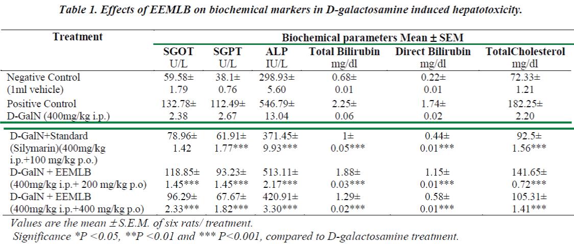 biomedres-Effects-EEMLB-biochemical