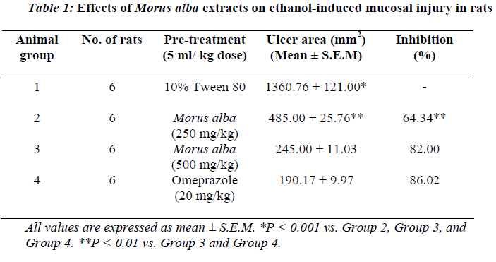 biomedres-Effects-Morus-alba-extracts