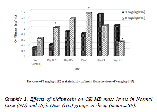 biomedres-Effects-tildipirosin