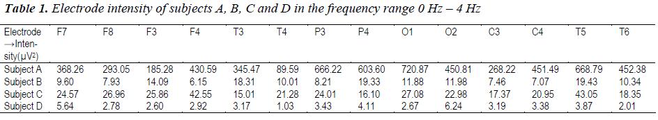 biomedres-Electrode-intensity