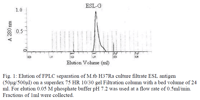 biomedres-Elution-FPLC