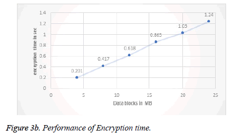 biomedres-Encryption-time