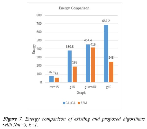 biomedres-Energy-comparison