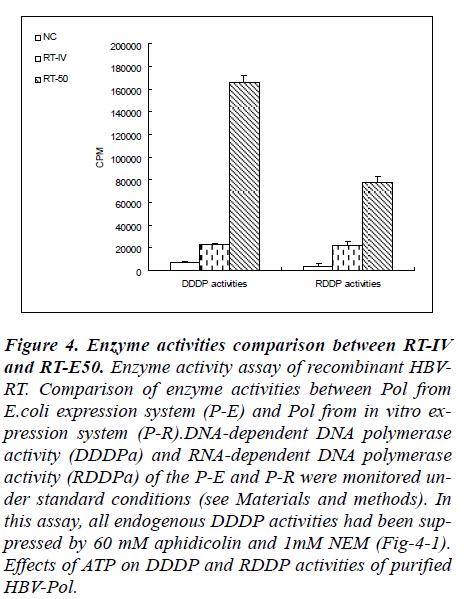 biomedres-Enzyme-activities-comparison
