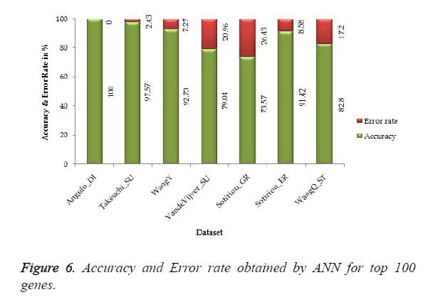 biomedres-Error-rate