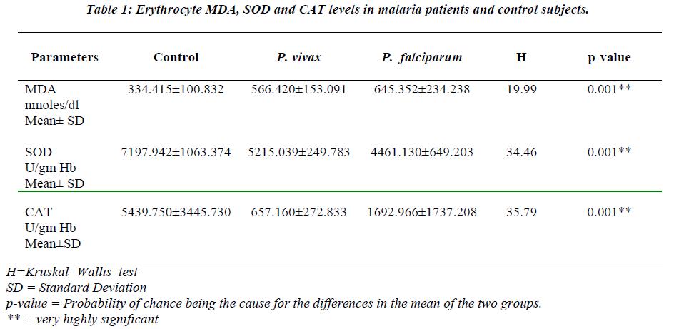 biomedres-Erythrocyte-MDA