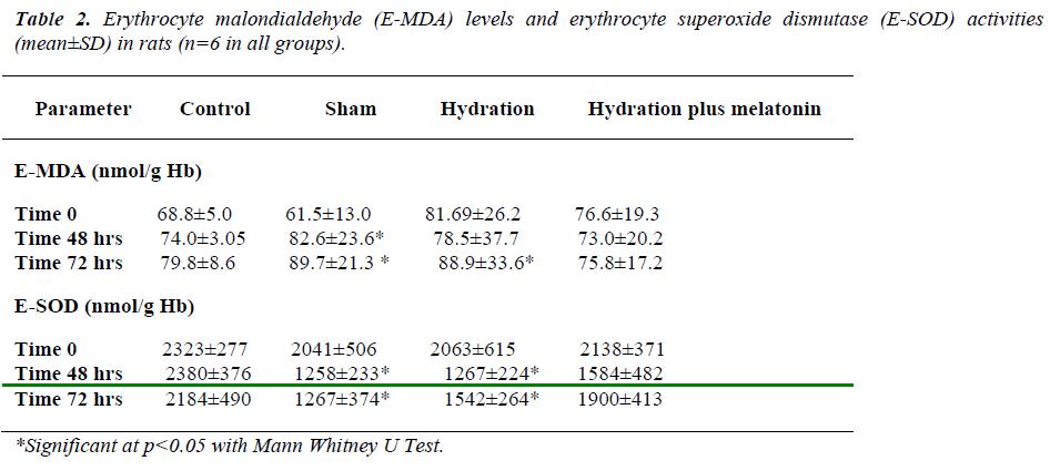 biomedres-Erythrocyte-malondialdehyde