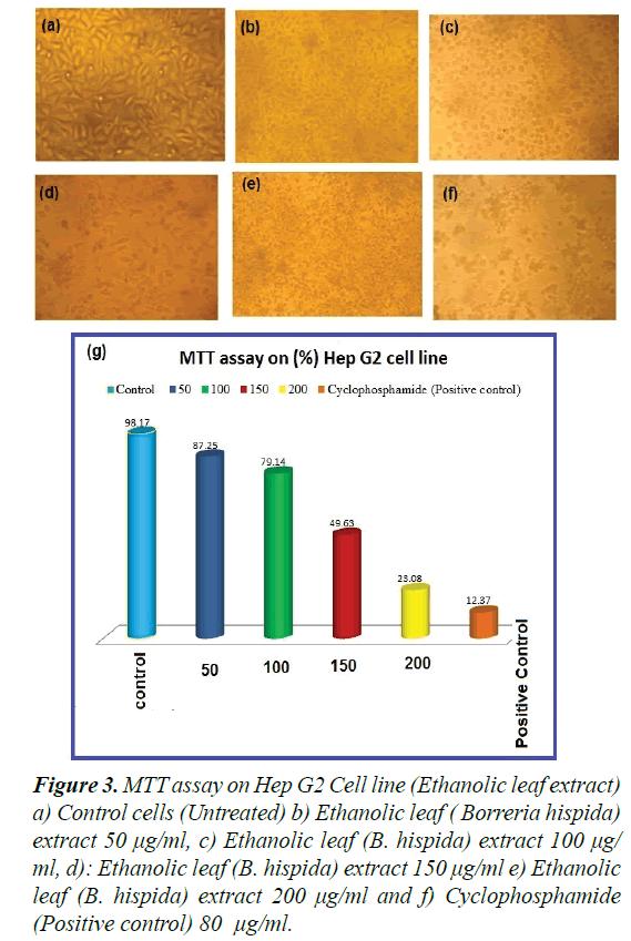 biomedres-Ethanolic-leaf