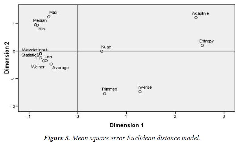 biomedres-Euclidean-distance