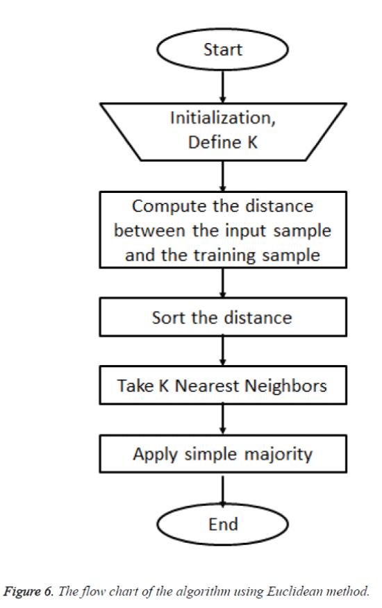 biomedres-Euclidean-method