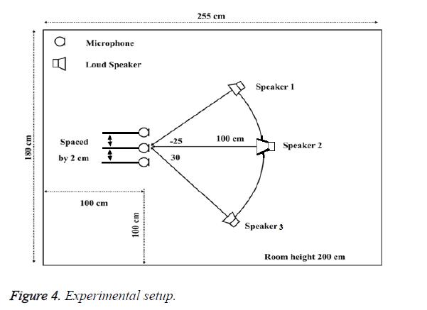 biomedres-Experimental-setup