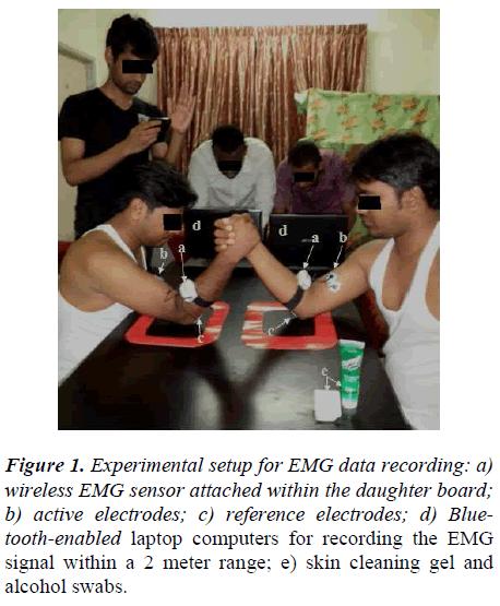 biomedres-Experimental-setup-EMG