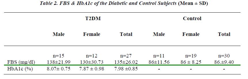 biomedres-FBS-HbA1c-Diabetic