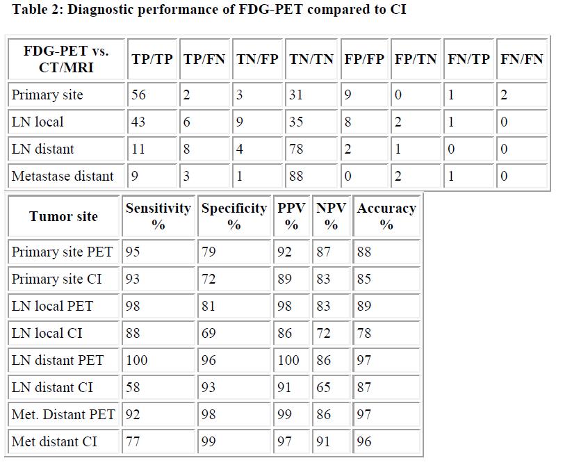 biomedres-FDG-PET-compared