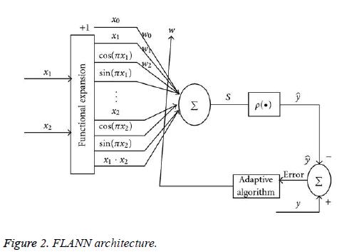 biomedres-FLANN-architecture