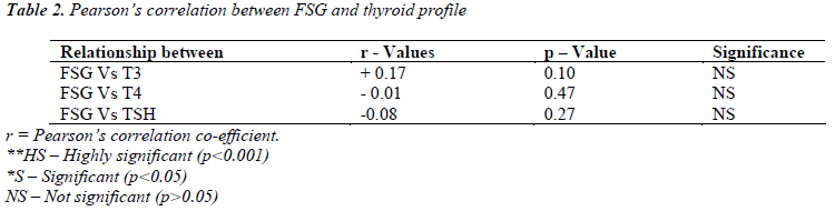 biomedres-FSG-thyroid-profile