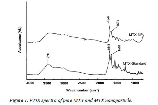 biomedres-FTIR-spectra