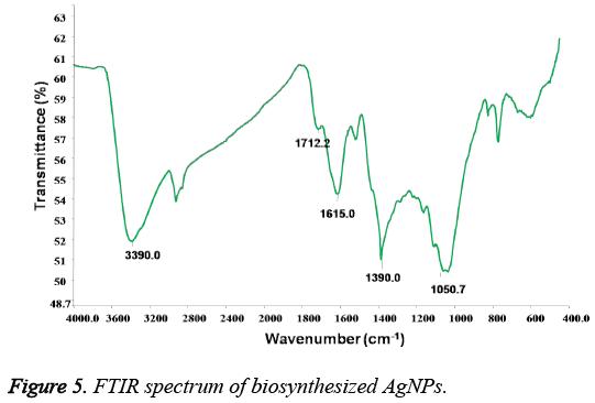 biomedres-FTIR-spectrum-biosynthesized