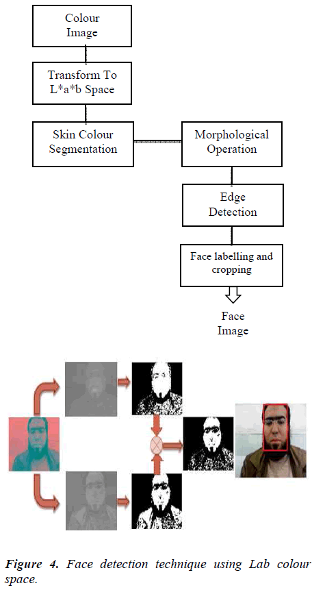 biomedres-Face-detection
