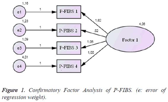 biomedres-Factor-Analysis