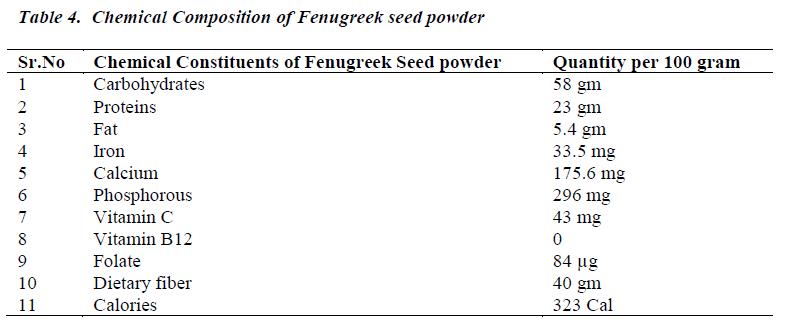 biomedres-Fenugreek-seed-powder