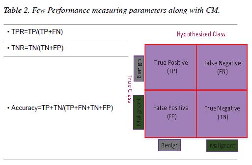 biomedres-Few-Performance