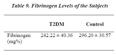 biomedres-Fibrinogen-Levels-Subjects