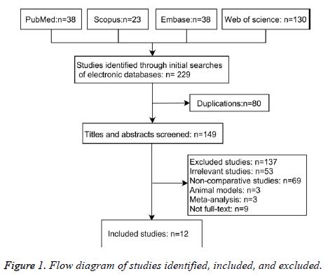 biomedres-Flow-diagram