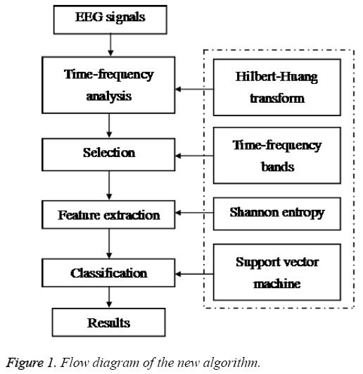 biomedres-Flow-diagram-new-algorithm