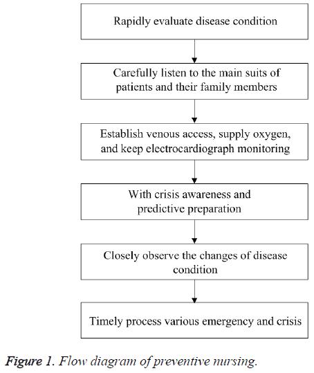biomedres-Flow-diagram-preventive-nursing