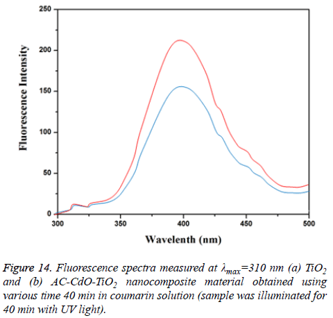 biomedres-Fluorescence-spectra