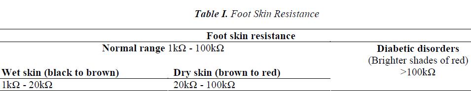 biomedres-Foot-Skin