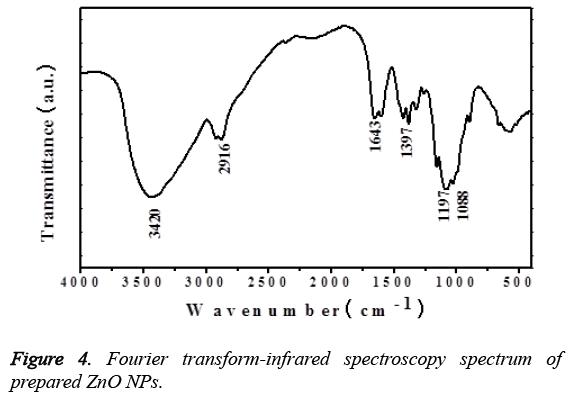 biomedres-Fourier-transform-infrared